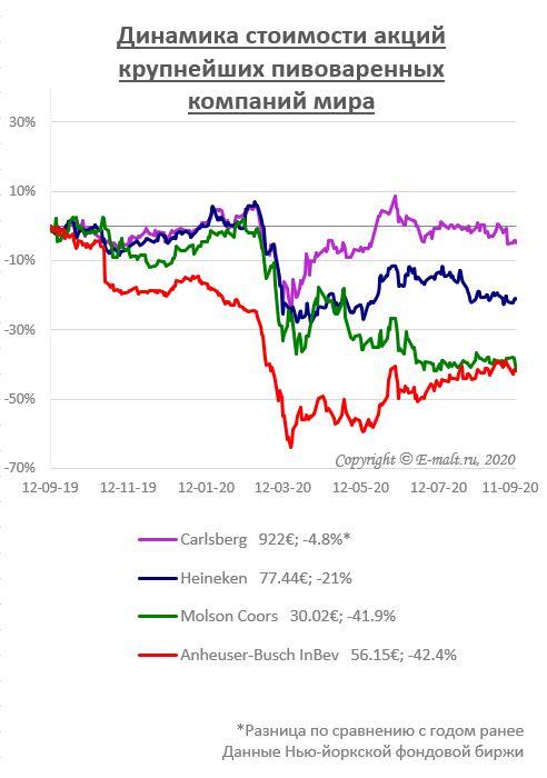 Динамика стоимости акций крупнейших пивоваренных компаний мира (на 11/09/2020)
