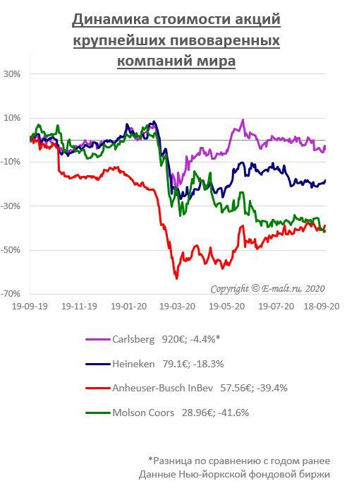 Динамика стоимости акций крупнейших пивоваренных компаний мира (на 18/09/2020)