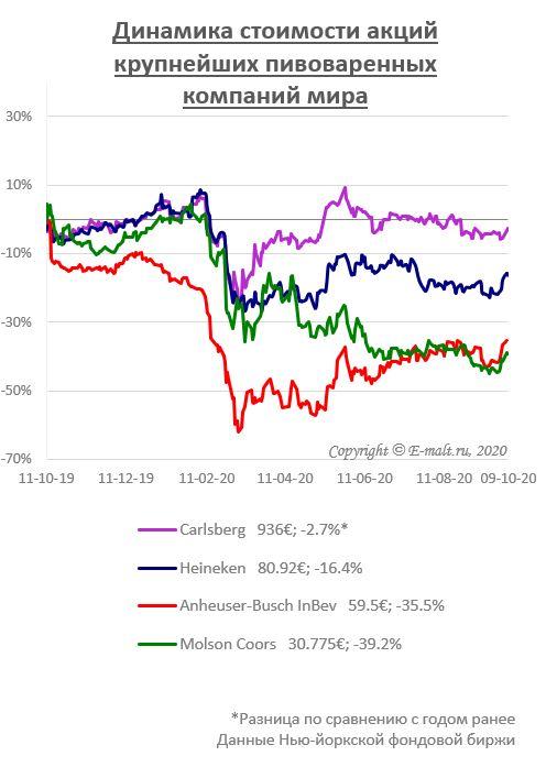 Динамика стоимости акций крупнейших пивоваренных компаний мира (на 09/10/2020)