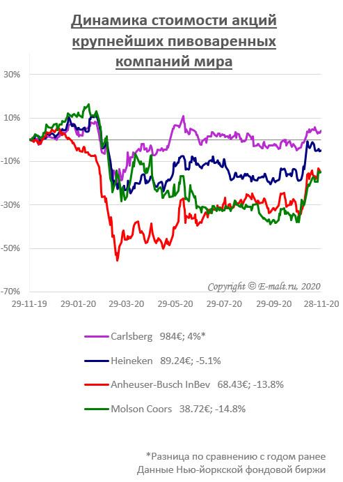 Динамика стоимости акций крупнейших пивоваренных компаний мира (на 28/11/2020)