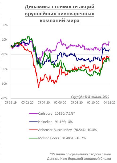 Динамика стоимости акций крупнейших пивоваренных компаний мира (на 04/12/2020)