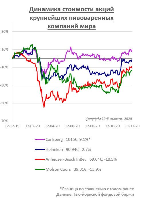 Динамика стоимости акций крупнейших пивоваренных компаний мира (на 11/12/2020)
