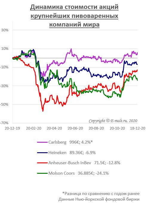 Динамика стоимости акций крупнейших пивоваренных компаний мира (на 18/12/2020)