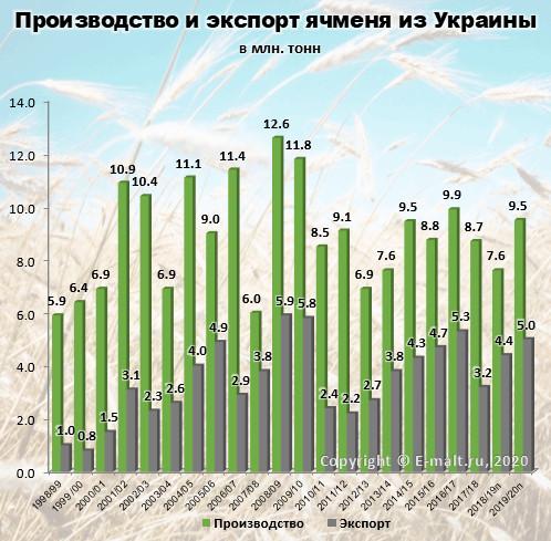Производство и экспорт ячменя из Украины в 1998-2020(п) гг.