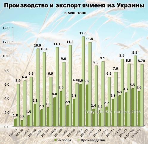 Производство и экспорт ячменя из Украины в 1998-2018(п) гг.