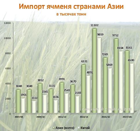 Импорт ячменя странами Азии в 2007-2018(п) гг.