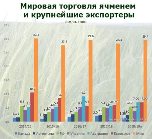 Мировая торговля ячменем и его крупнейшие экспортеры в 2014-2019(п) гг.