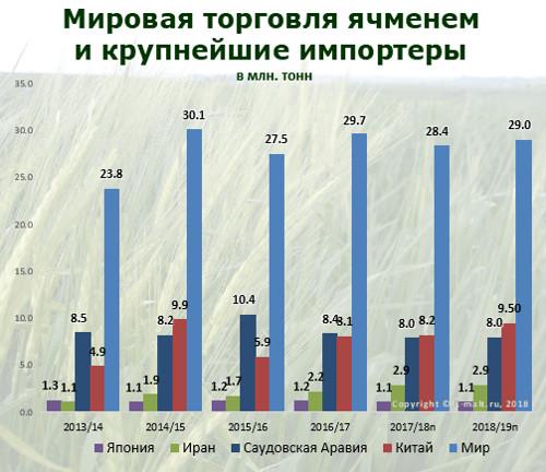 Мировая торговля ячменем и его крупнейшие импортеры в 2013-2019(п) гг.