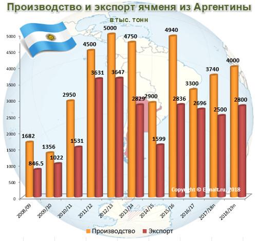 Производство и экспорт ячменя из Аргентины в 2008-2019(п) гг.