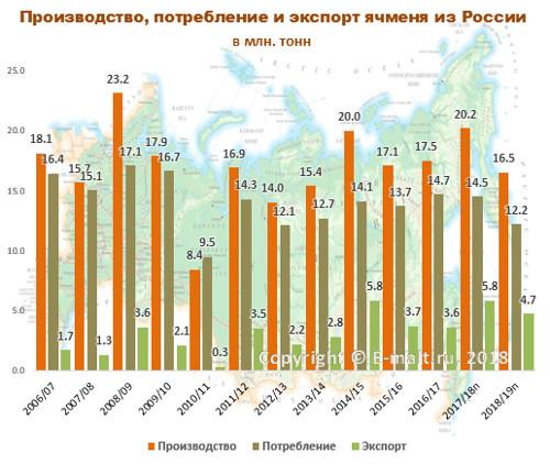 Производство, потребление и экспорт ячменя из России в 2006-2019(п) гг.