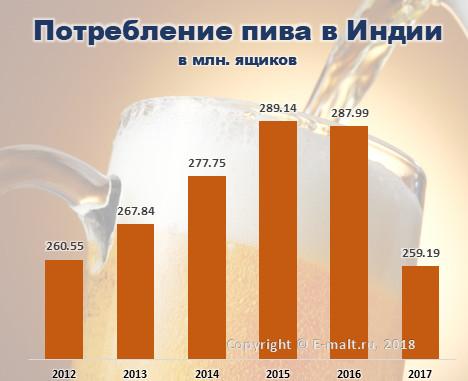 Потребление пива в Индии в 2012 - 2017 гг.