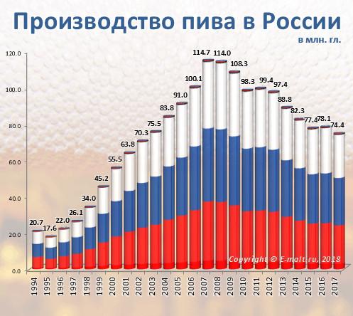 Производство пива в России в 1994 - 2017 гг.