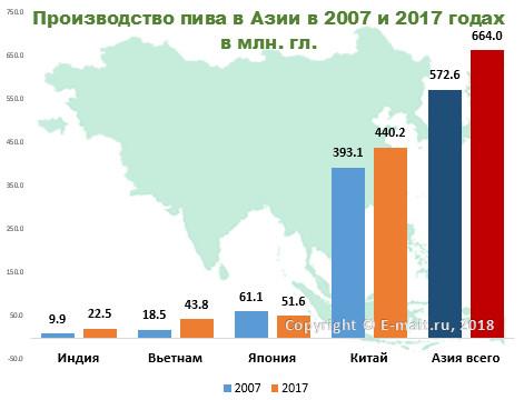 Производство пива в Азии в 2007 и 2017 годах