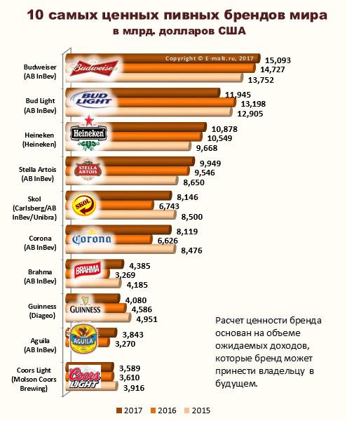 10 самых ценных пивных брендов мира в 2015-2017 гг.